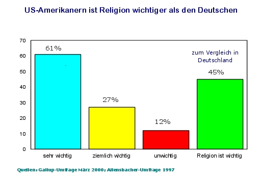 wie wichtig ist religion in den usa deutschland. Black Bedroom Furniture Sets. Home Design Ideas
